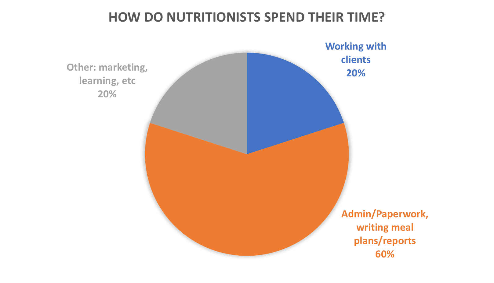 how do nutritionists spend their time